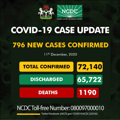 Coronavirus – Nigeria: COVID-19 case update (11th December 2020)