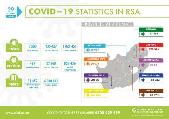 Coronavirus – South Africa: COVID-19 update for South Africa (29 December 2020)