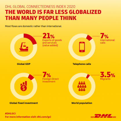 DHL Global Connectedness Index 2020 signals recovery of globalization from COVID-19 setback