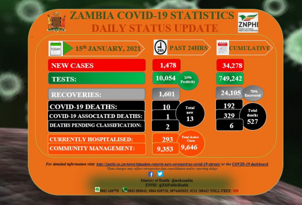 Coronavirus – Zambia: COVID-19 update (15 January 2021)