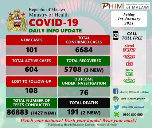 Coronavirus – Malawi: COVID-19 update (1 January 2021)