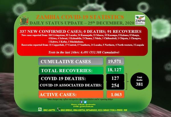 Coronavirus – Zambia: Daily status update (25th December 2020)