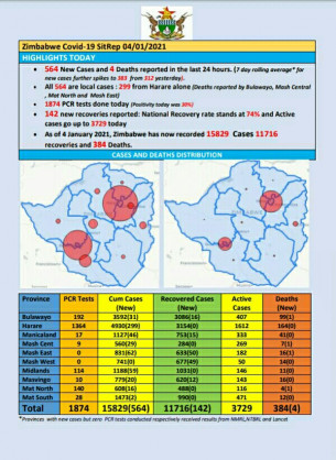 Coronavirus – Zimbabwe: COVID-19 Update (4th January 2021)