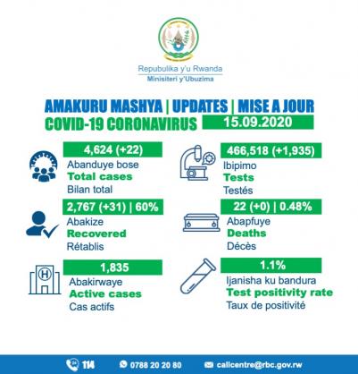 Coronavirus - Rwanda: COVID-19 case update (15 September 2020)