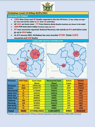 Coronavirus – Zimbabwe: COVID-19 Update (5th January 2021)