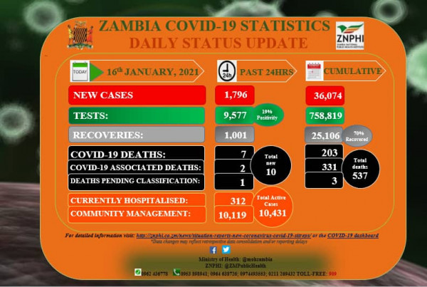 Coronavirus – Zambia: COVID-19 update (16 January 2021)