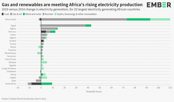 Renewables supplied only a third of Africa's electricity demand growth