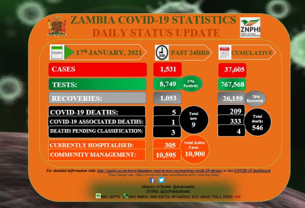 Coronavirus – Zambia: COVID-19 update (17 January 2021)
