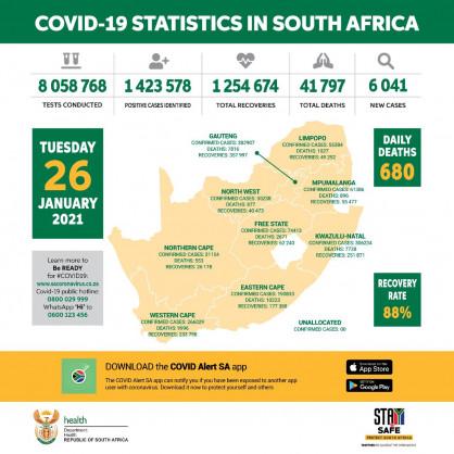 Coronavirus – South Africa: COVID-19 update (26 January 2021)