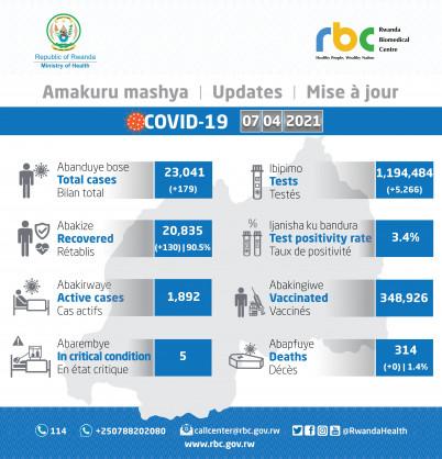 Coronavirus - Rwanda: COVID-19 update (7 April 2021)