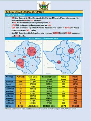 Coronavirus – Zimbabwe: COVID-19 Update (25th December 2020)