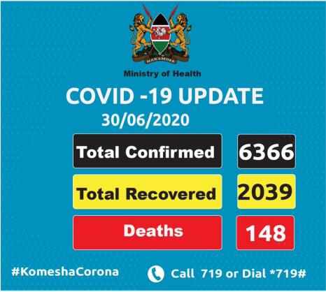 Coronavirus - Kenya: COVID-19 Update (30 June 2020)