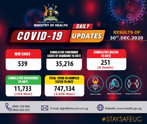 Coronavirus – Uganda: Daily COVID-19 update (30 December 2020)