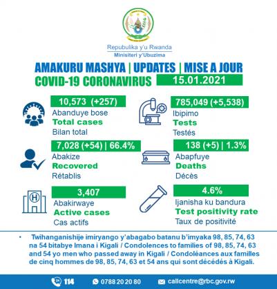 Coronavirus – Rwanda: COVID-19 update (15 January 2021)